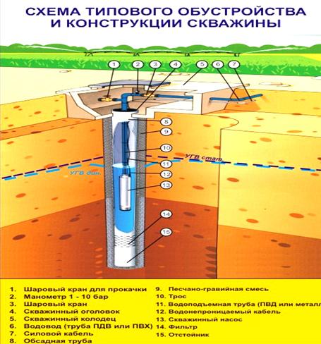 шкатулка крючком экономическая эффективность от бурения разведочной скважины СССР годы: попытки